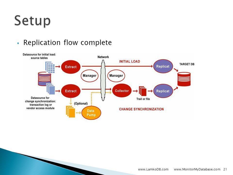  Replication flow complete www.LamkoDB.com www.MonitorMyDatabase.com21