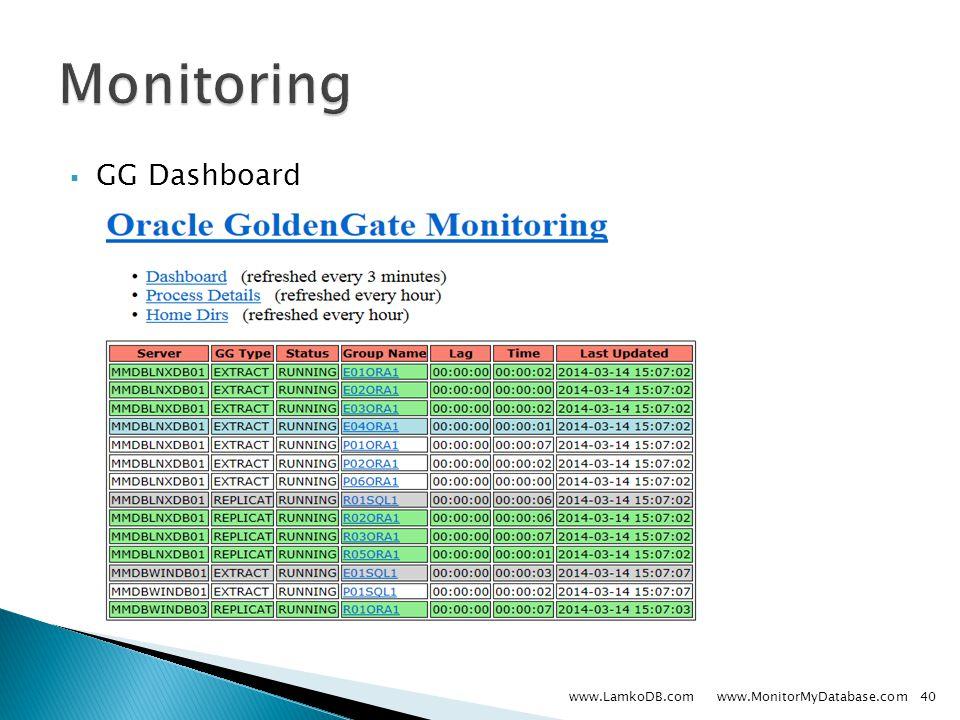  GG Dashboard www.LamkoDB.com www.MonitorMyDatabase.com40