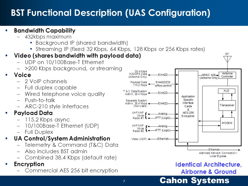 Cahon Systems BST Functional Description (UAS Configuration) Bandwidth Capability –432kbps maximum Background IP (shared bandwidth) Streaming IP (fixe