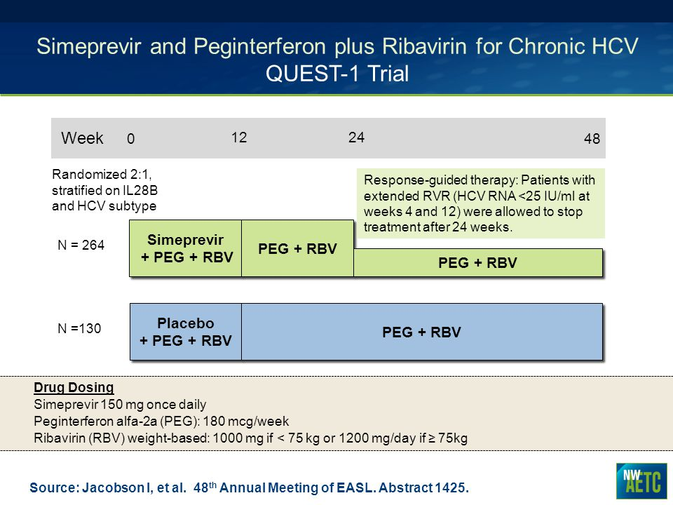 Simeprevir and Peginterferon plus Ribavirin for Chronic HCV QUEST-1 Trial Source: Jacobson I, et al. 48 th Annual Meeting of EASL. Abstract 1425. N =1