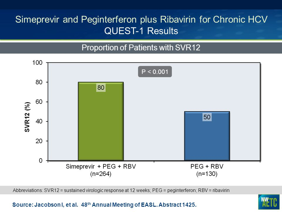 Simeprevir and Peginterferon plus Ribavirin for Chronic HCV QUEST-1 Results Proportion of Patients with SVR12 Source: Jacobson I, et al. 48 th Annual