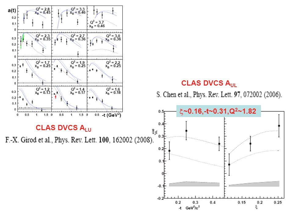 CLAS DVCS A LU  ~0.16,-t~0.31,Q 2 ~1.82 CLAS DVCS A UL