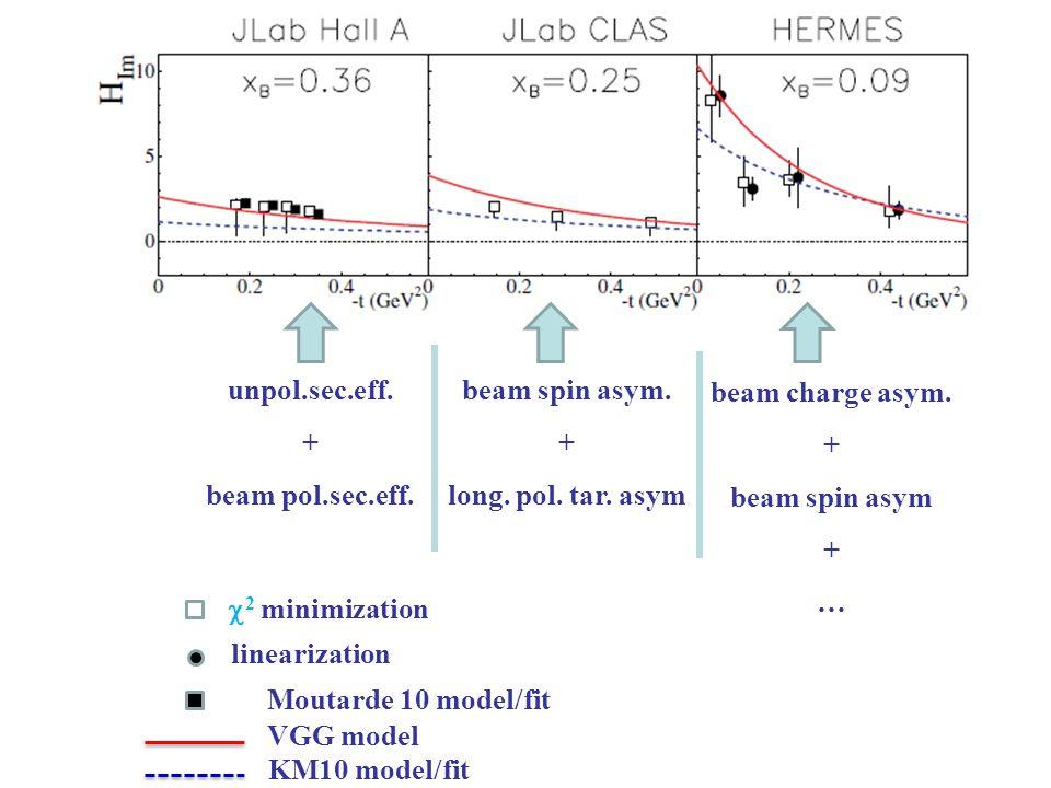 unpol.sec.eff. + beam pol.sec.eff.  2 minimization beam spin asym.
