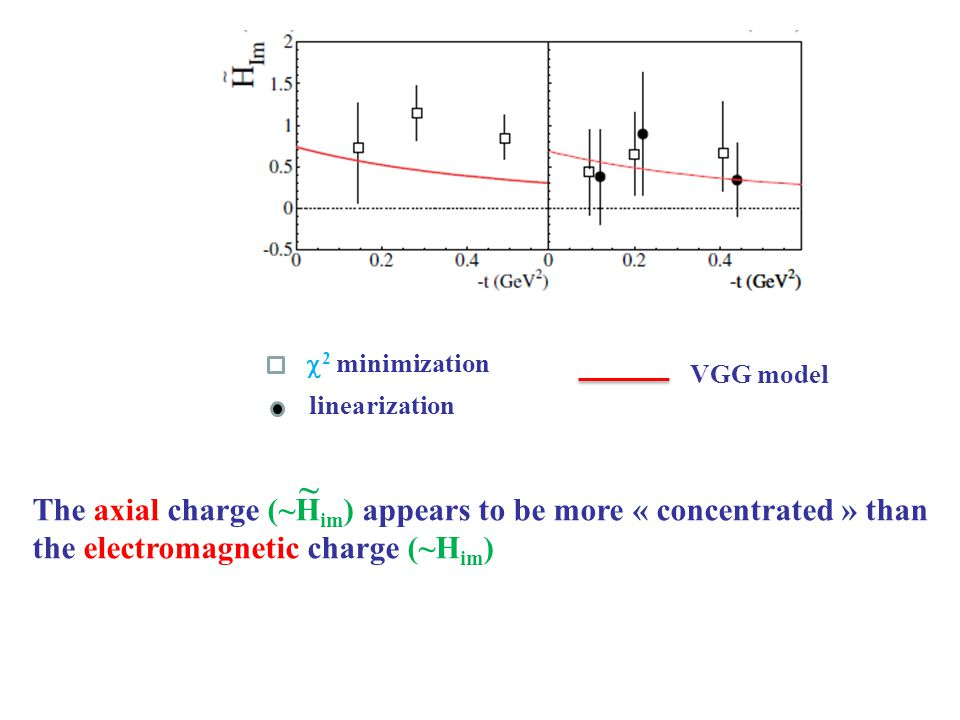 The axial charge (~H im ) appears to be more « concentrated » than the electromagnetic charge (~H im ) ~  2 minimization linearization VGG model