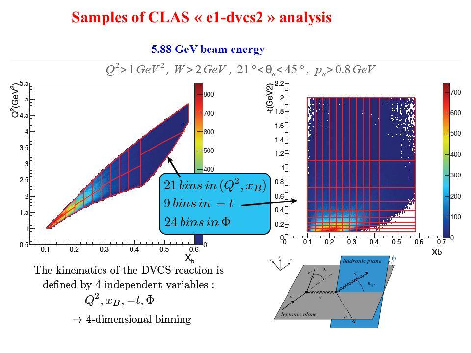 Samples of CLAS « e1-dvcs2 » analysis 5.88 GeV beam energy