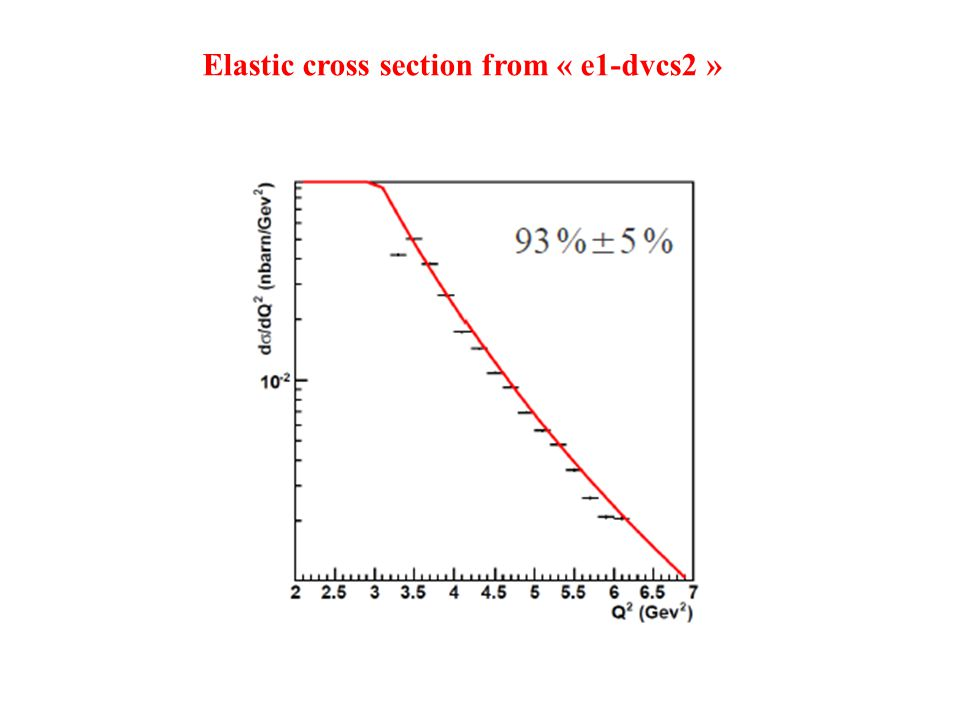 Elastic cross section from « e1-dvcs2 »