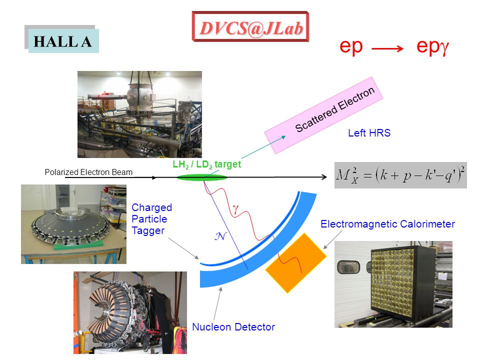 LH 2 / LD 2 target Polarized Electron Beam Scattered Electron  N Nucleon Detector Left HRS Charged Particle Tagger Electromagnetic Calorimeter HALL A DVCS@JLab ep ep 
