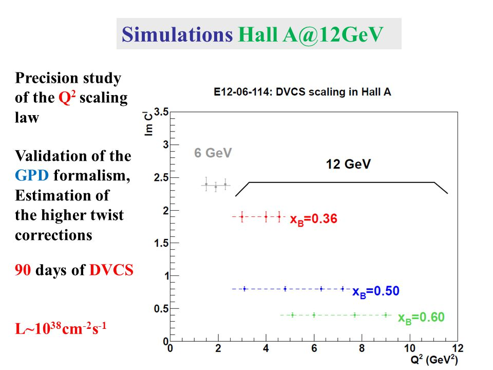 Simulations Hall A@12GeV Precision study of the Q 2 scaling law Validation of the GPD formalism, Estimation of the higher twist corrections 90 days of DVCS L~10 38 cm -2 s -1