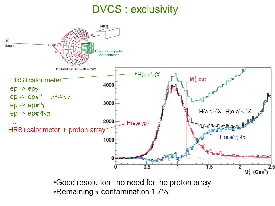 GPD program at JLab 12 GeV (Halls A, B and C) (Halls A, B and C) DVCS beam asymmetry A LU on proton&neutron DVCS long.