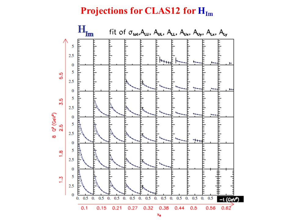 Projections for CLAS12 for H Im