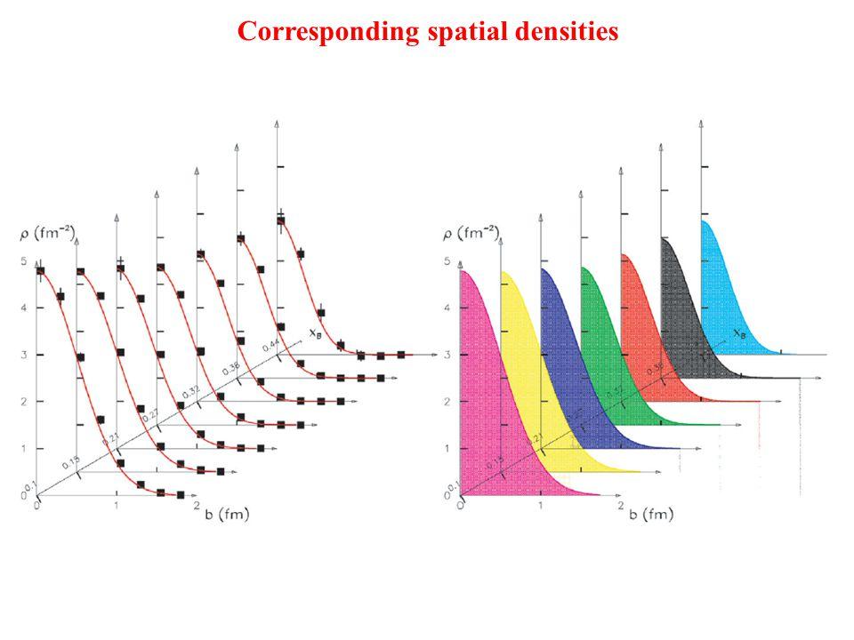 Corresponding spatial densities