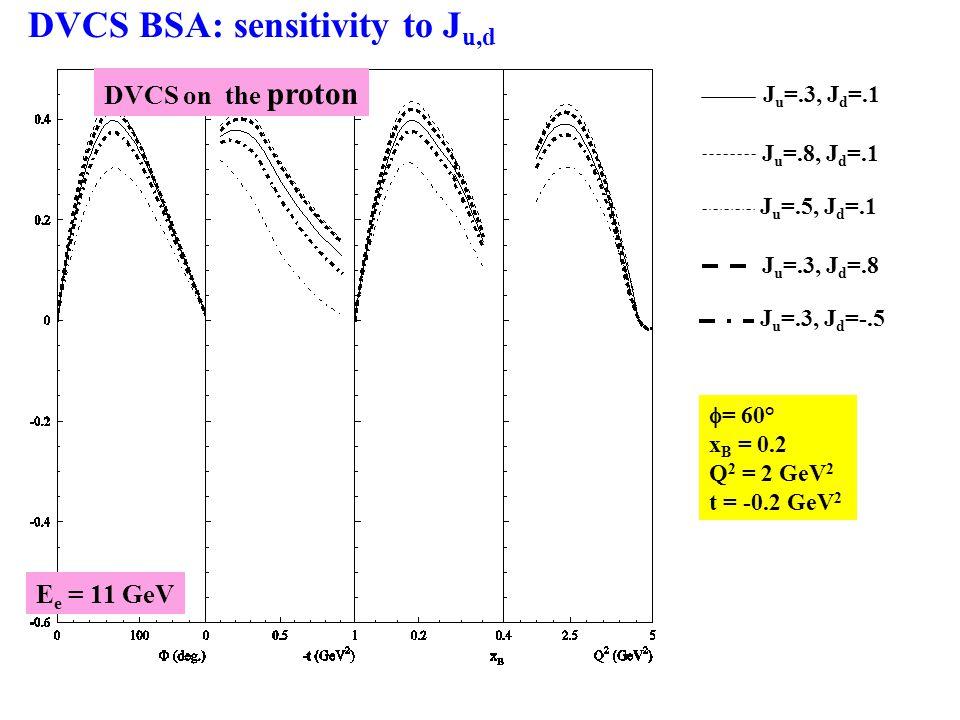  = 60° x B = 0.2 Q 2 = 2 GeV 2 t = -0.2 GeV 2 DVCS BSA: sensitivity to J u,d DVCS on the proton J u =.3, J d =.1 J u =.8, J d =.1 J u =.5, J d =.1 J u =.3, J d =.8 J u =.3, J d =-.5 E e = 11 GeV