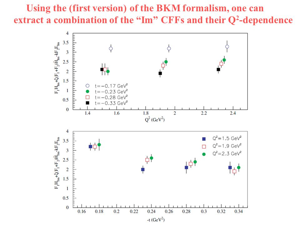 """Using the (first version) of the BKM formalism, one can extract a combination of the """"Im"""" CFFs and their Q 2 -dependence"""