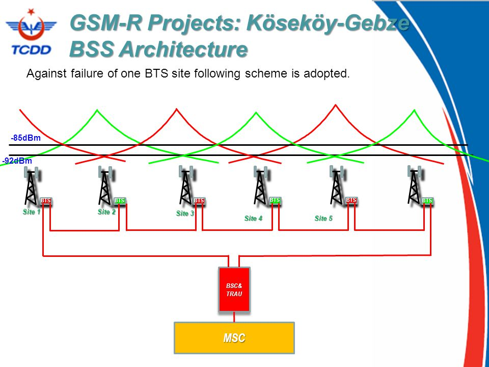 GSM-R Projects: Köseköy-Gebze BSS Architecture Against failure of one BTS site following scheme is adopted. -92dBm