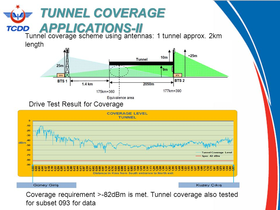 TUNNEL COVERAGE APPLICATIONS-II Tunnel coverage scheme using antennas: 1 tunnel approx. 2km length Coverage requirement >-82dBm is met. Tunnel coverag