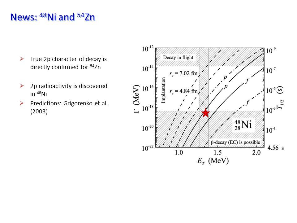 19 Mg: decay in flight experiment  Idea of decay-in-flight experiment (GSI S271): I.