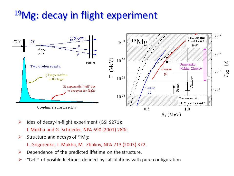 Status of 17 Ne S318 experiment  Study of the Borromean dripline nucleus 17 Ne .