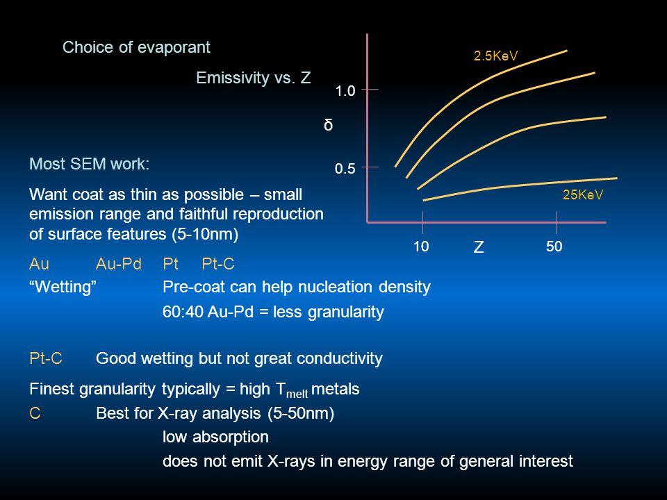 Choice of evaporant Emissivity vs.