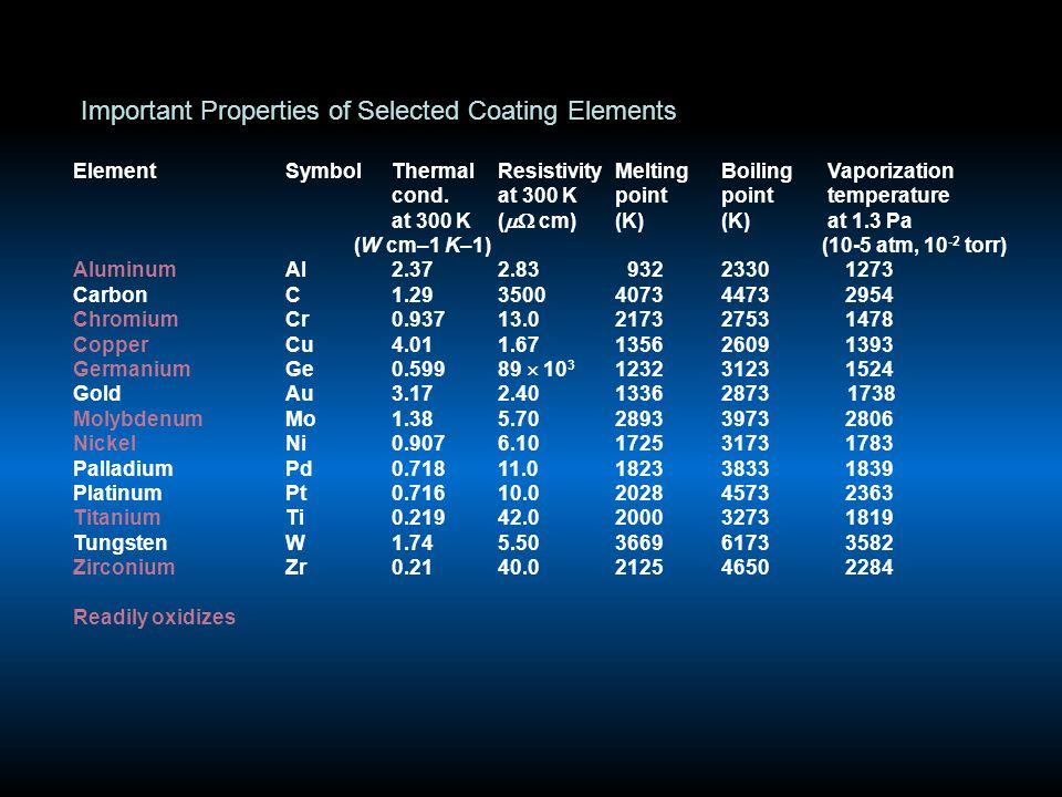 Important Properties of Selected Coating Elements ElementSymbolThermalResistivity Melting Boiling Vaporization cond.at 300 K point point temperature at 300 K(  cm) (K) (K) at 1.3 Pa (W cm–1 K–1) (10-5 atm, 10 -2 torr) AluminumAl2.372.83 932 2330 1273 CarbonC1.293500 4073 4473 2954 ChromiumCr0.937 13.0 2173 2753 1478 CopperCu4.011.67 1356 2609 1393 GermaniumGe0.59989  10 3 1232 3123 1524 GoldAu3.172.40 1336 2873 1738 MolybdenumMo1.385.70 2893 3973 2806 NickelNi0.9076.10 1725 3173 1783 PalladiumPd0.71811.0 1823 3833 1839 PlatinumPt0.71610.0 2028 4573 2363 TitaniumTi0.21942.0 2000 3273 1819 TungstenW1.745.50 3669 6173 3582 ZirconiumZr0.2140.0 2125 4650 2284 Readily oxidizes