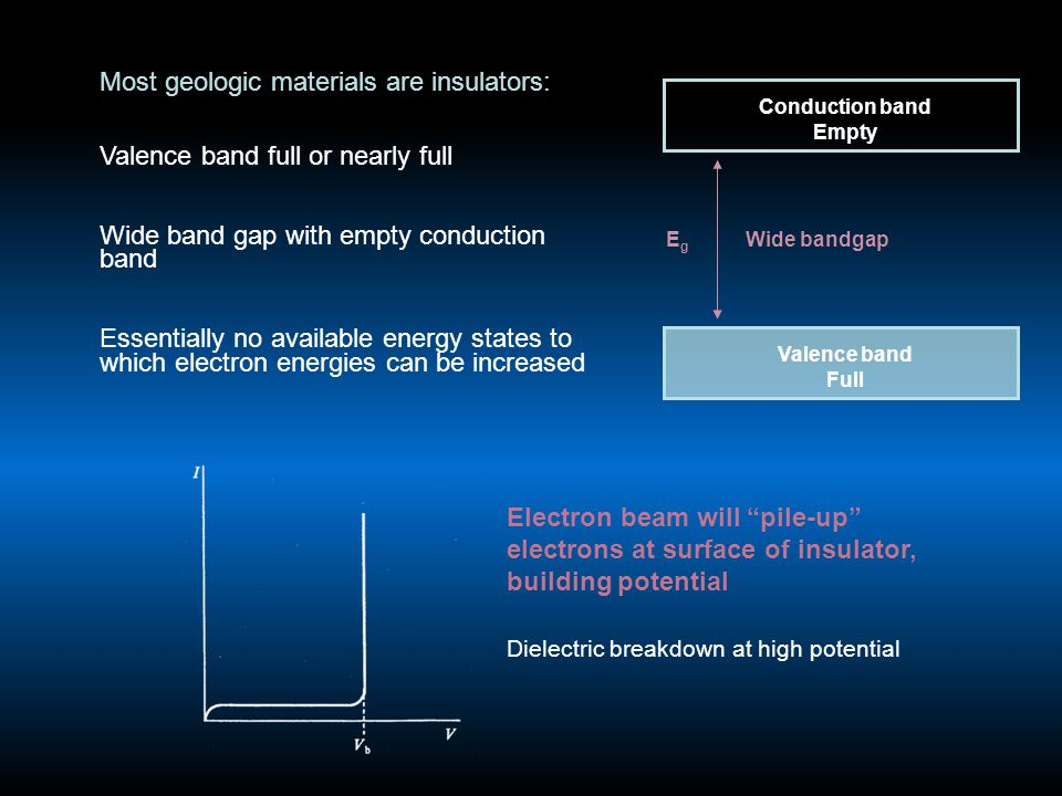 Most geologic materials are insulators: Valence band full or nearly full Wide band gap with empty conduction band Essentially no available energy states to which electron energies can be increased Dielectric breakdown at high potential Electron beam will pile-up electrons at surface of insulator, building potential Conduction band Empty Valence band Full EgEg Wide bandgap