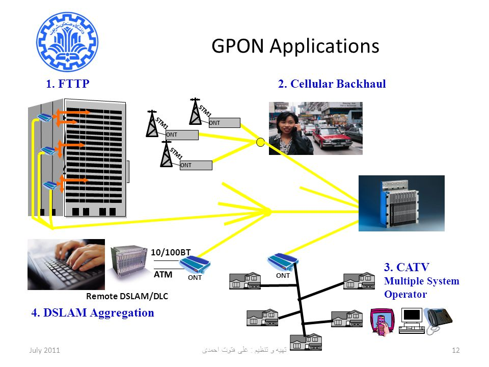GPON Applications July 201112 STM1 ONT STM1 ONT STM1 ONT ATM ONT 10/100BT Remote DSLAM/DLC nxT1/E1 ONT E1 ONT 1. FTTP 4. DSLAM Aggregation 2. Cellular