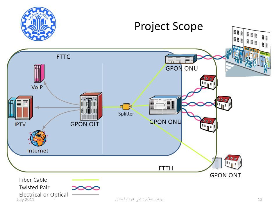 Project Scope July 201113 GPON OLT GPON ONU GPON ONT Fiber Cable Twisted Pair Electrical or Optical Splitter FTTC FTTH تهیه و تنظیم : علی فتوت احمدی