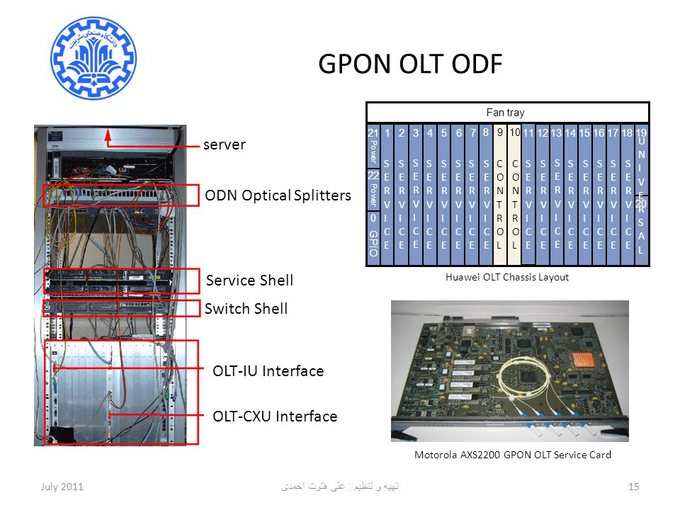 GPON OLT ODF July 201115 server ODN Optical Splitters Service Shell Switch Shell OLT-IU Interface OLT-CXU Interface Fan tray 业 板 21 0 GPIO 22 Power 19