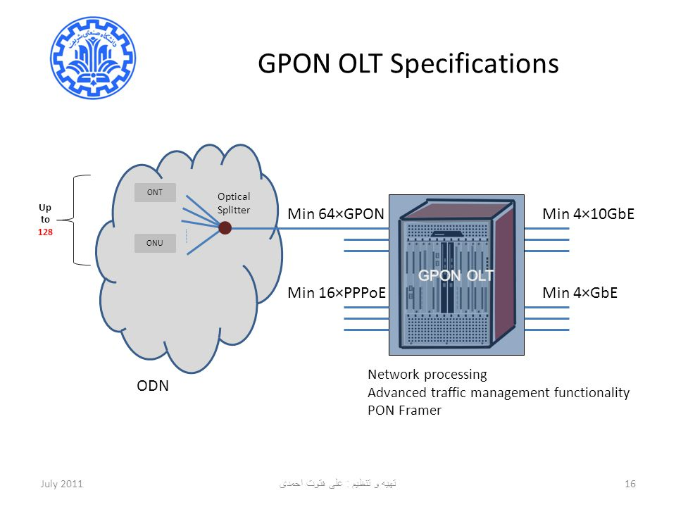 GPON OLT Specifications July 201116 Min 4×10GbE Min 4×GbE Min 64×GPON Min 16×PPPoE Optical Splitter ONU ONT ODN Network processing Advanced traffic ma