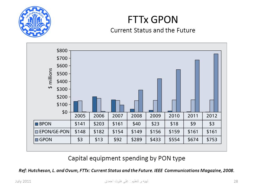 FTTx GPON Current Status and the Future July 201128 Capital equipment spending by PON type Ref: Hutcheson, L. and Ovum, FTTx: Current Status and the F