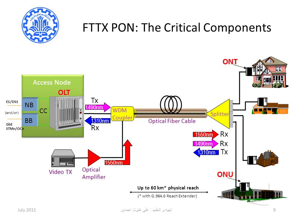 FTTX PON: The Critical Components July 20119 Optical Amplifier Optical Fiber Cable ONT WDM Coupler 1490nm 1310nm 1550nm Video TX OLT Splitter 1490nm 1
