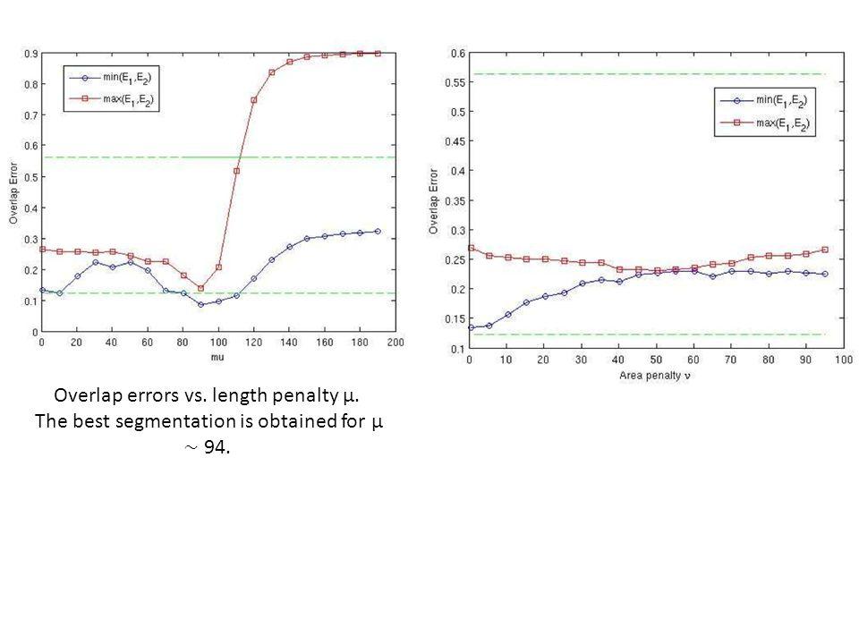 Overlap errors vs. length penalty μ. The best segmentation is obtained for μ ∼ 94.
