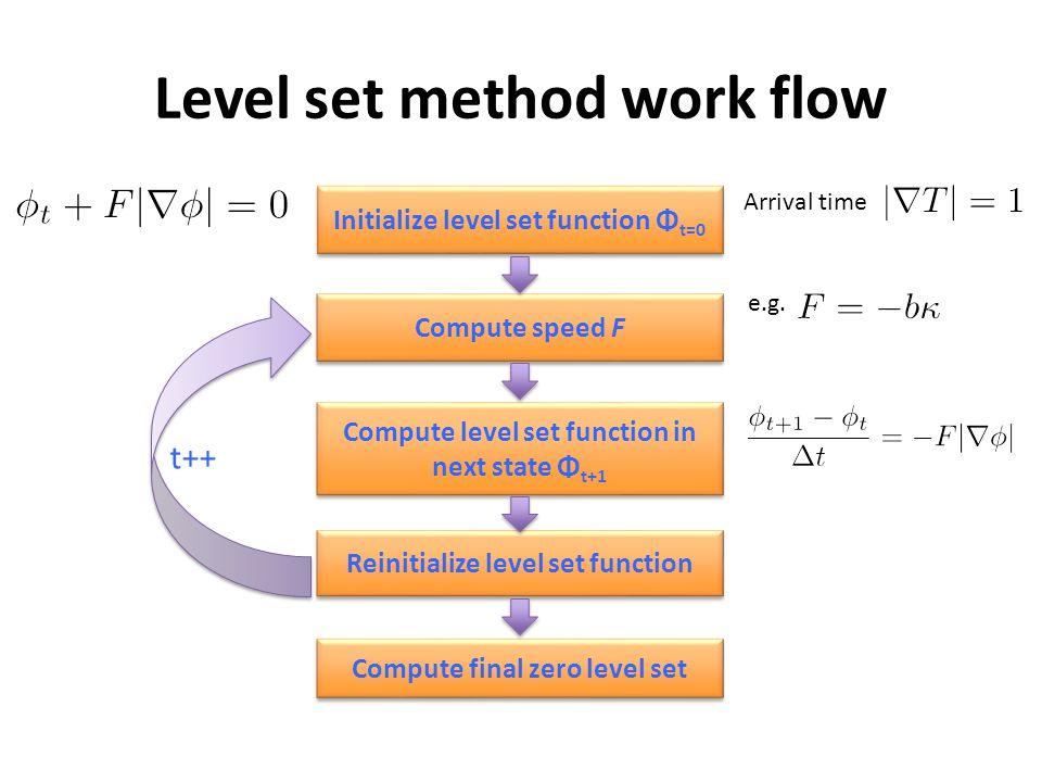Overlap error vs.λ1.