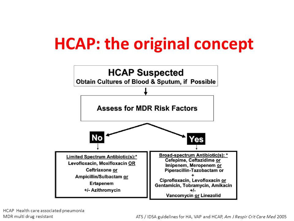 HCAP: the original concept ATS / IDSA guidelines for HA, VAP and HCAP, Am J Respir Crit Care Med 2005 HCAP Health care associated pneumonia MDR multi drug resistant