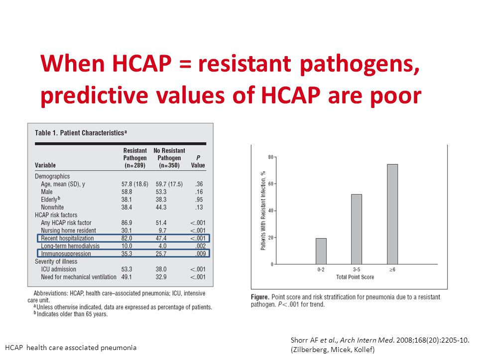 When HCAP = resistant pathogens, predictive values of HCAP are poor Shorr AF et al., Arch Intern Med.