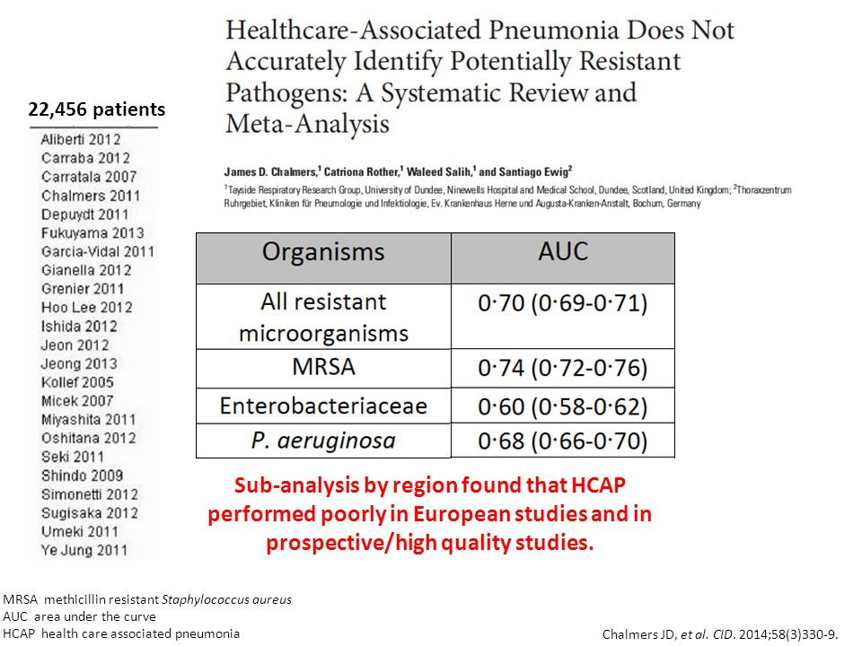 22,456 patients Sub‐analysis by region found that HCAP performed poorly in European studies and in prospective/high quality studies.