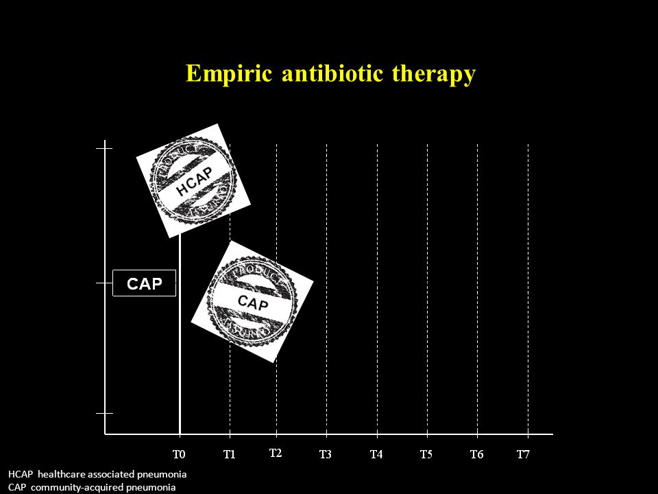 Empiric antibiotic therapy HCAP healthcare associated pneumonia CAP community-acquired pneumonia
