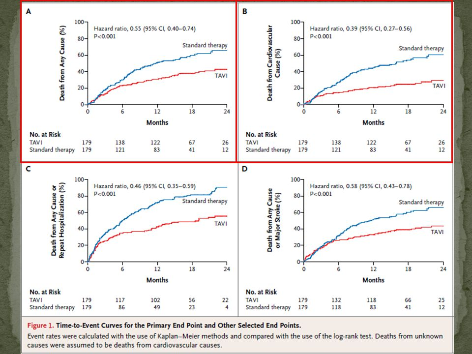 Standard medical therapy (including BAV done in 83.8% patients) did not alter the natural history of severe aortic stenosis.
