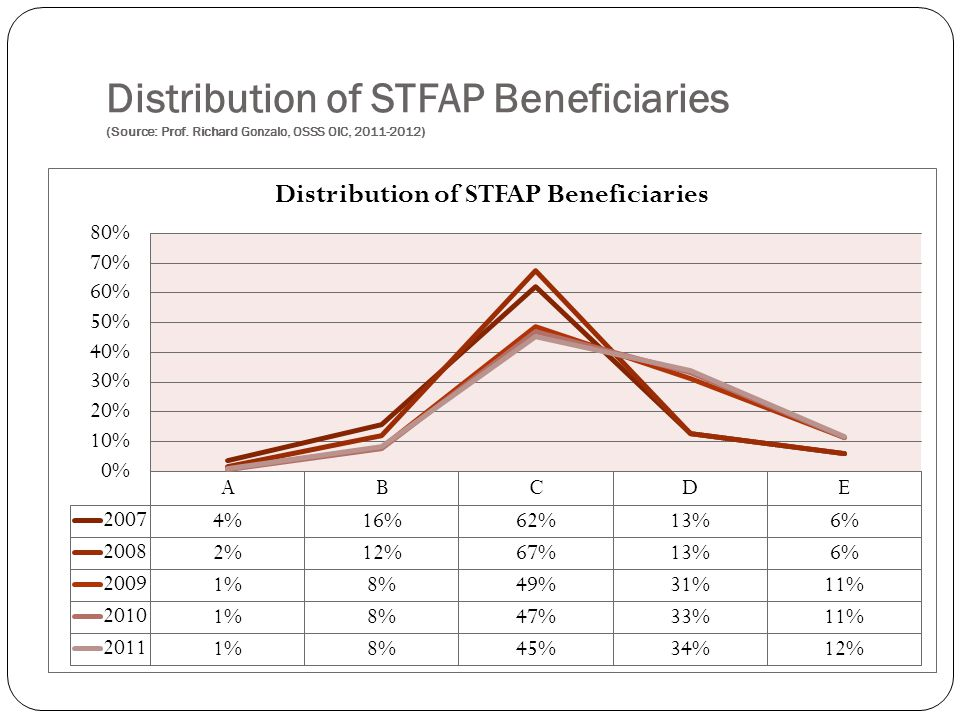 Distribution of STFAP Beneficiaries (Source: Prof. Richard Gonzalo, OSSS OIC, 2011-2012)