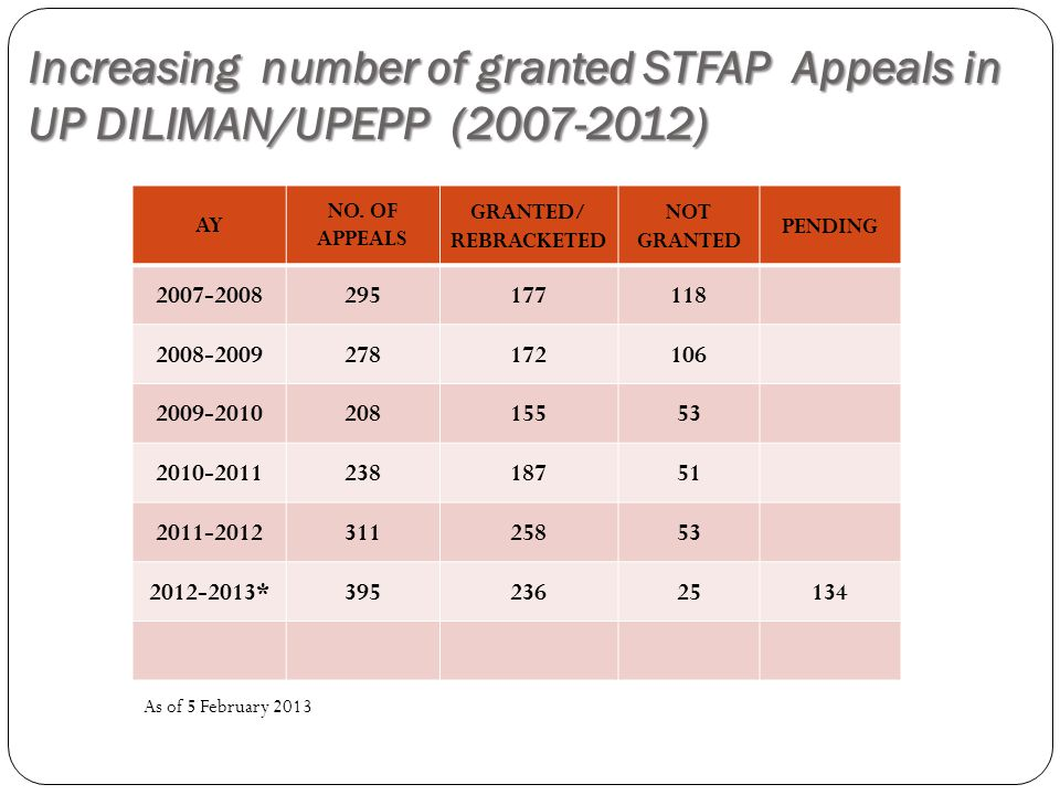 Increasing number of granted STFAP Appeals in UP DILIMAN/UPEPP (2007-2012) As of 5 February 2013 AY NO.