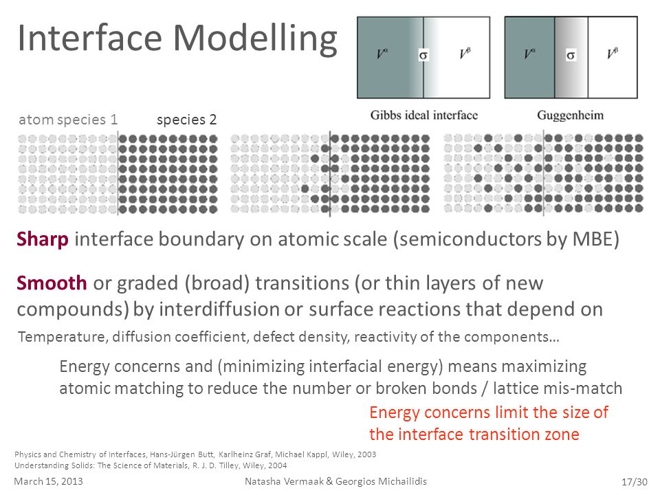 Physics and Chemistry of Interfaces, Hans-Jürgen Butt, Karlheinz Graf, Michael Kappl, Wiley, 2003 Understanding Solids: The Science of Materials, R. J