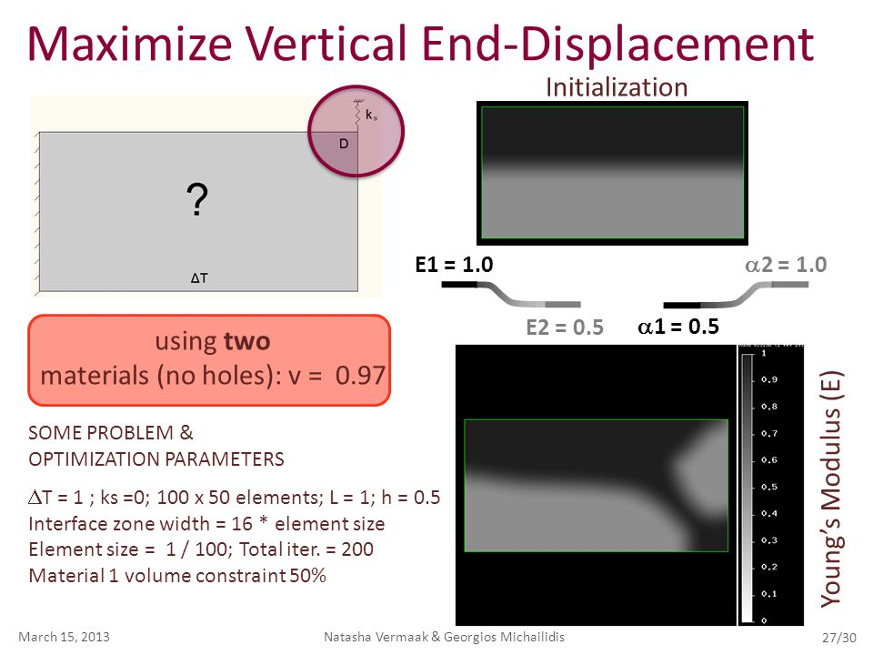 Maximize Vertical End-Displacement Natasha Vermaak & Georgios MichailidisMarch 15, 2013 27/30 E1 = 1.0 E2 = 0.5  2 = 1.0  1 = 0.5 SOME PROBLEM & OPT