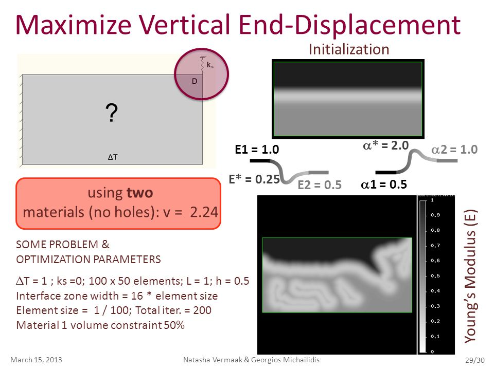 Maximize Vertical End-Displacement Natasha Vermaak & Georgios MichailidisMarch 15, 2013 29/30 SOME PROBLEM & OPTIMIZATION PARAMETERS  T = 1 ; ks =0;