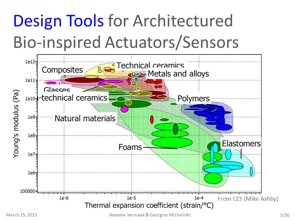 Design Tools for Architectured Bio-inspired Actuators/Sensors Natasha Vermaak & Georgios MichailidisMarch 15, 2013 5/30 From CES (Mike Ashby)