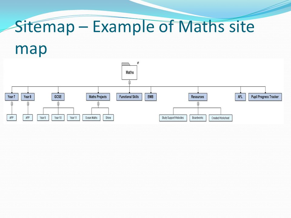 Sitemap – Example of Maths site map