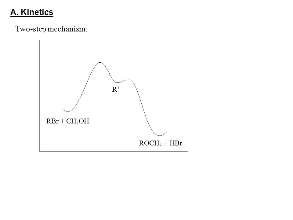 Two-step mechanism: RBr + CH 3 OH R+R+ ROCH 3 + HBr