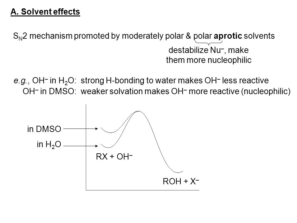 A. Solvent effects S N 2 mechanism promoted by moderately polar & polar aprotic solvents destabilize Nu –, make them more nucleophilic e.g., OH – in H