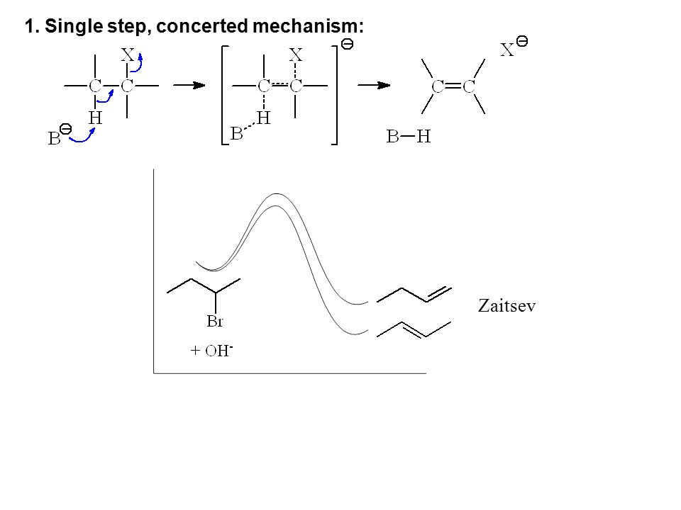1. Single step, concerted mechanism: Zaitsev