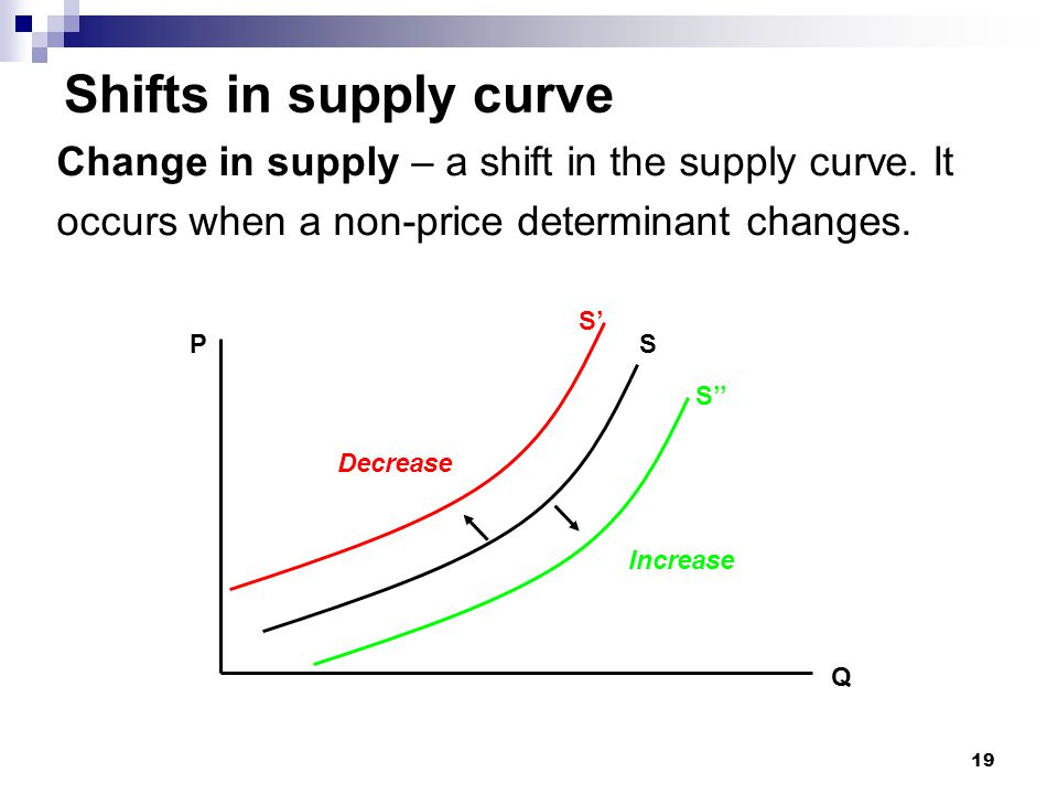 19 Shifts in supply curve Change in supply – a shift in the supply curve. It occurs when a non-price determinant changes. P Q S S' S'' Increase Decrea