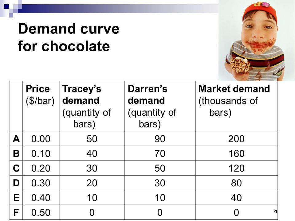 15 Supply curve b c e f d