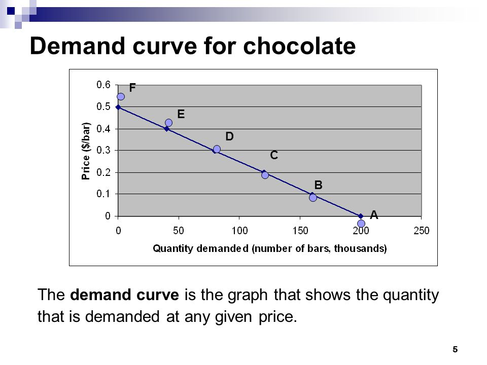 5 The demand curve is the graph that shows the quantity that is demanded at any given price. F E D C B A Demand curve for chocolate